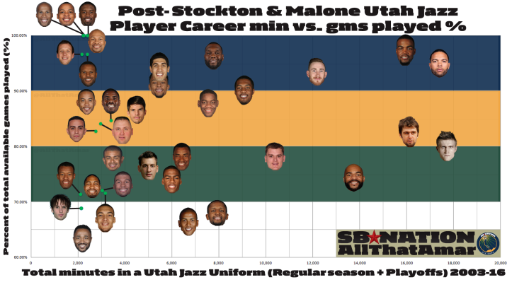 2003_2016_utah_jazz_player_injuries_minutes_games_percentage-0